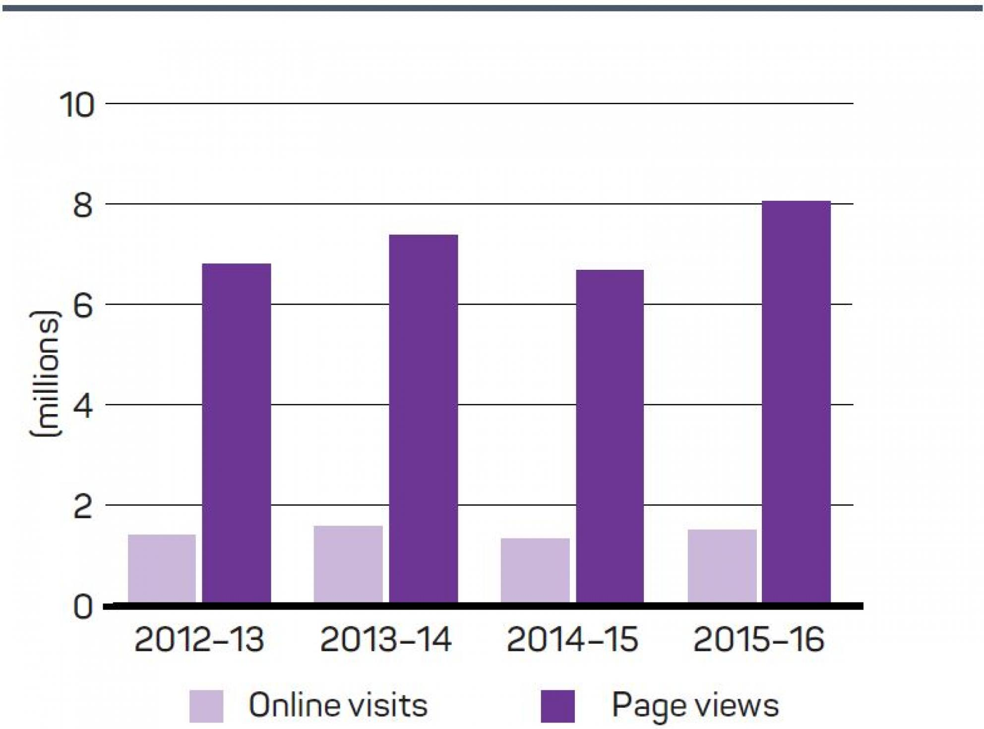 Figure 6: Number of online visits, 2012–13 to 2015–16